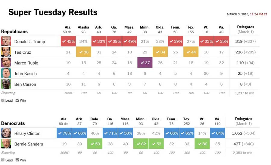 A+data+table+representation+of+the+results+of+delegates+given+to+each+candidate+from+each+state.+